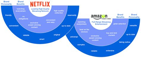 Brand Positioning Netflix and Amazon Video Source: Own