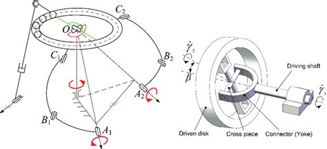 Kinematic architectures of the wrist mechanism and its U