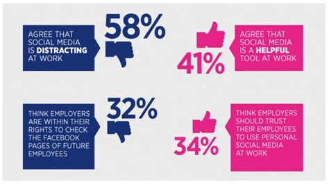 e-HRM Inc: Report: Is Social Media Good or Bad for Gen Y