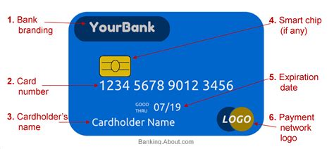 Parts of a Debit or Credit Card
