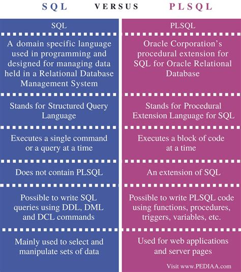 Difference Between SQL and PLSQL - Pediaa