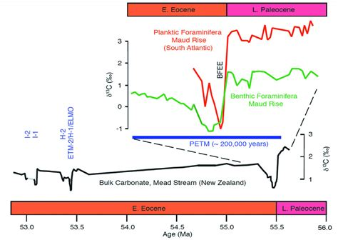 Early Cenozoic Hyperthermals: The Sedimentary Record of