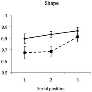 Serial position effect experiment pdf