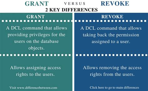 Difference Between grant and revoke | Compare the